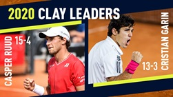 Casper Ruud and Cristian Garin occupy the top two positions in the 2020 ATP Tour clay wins list.