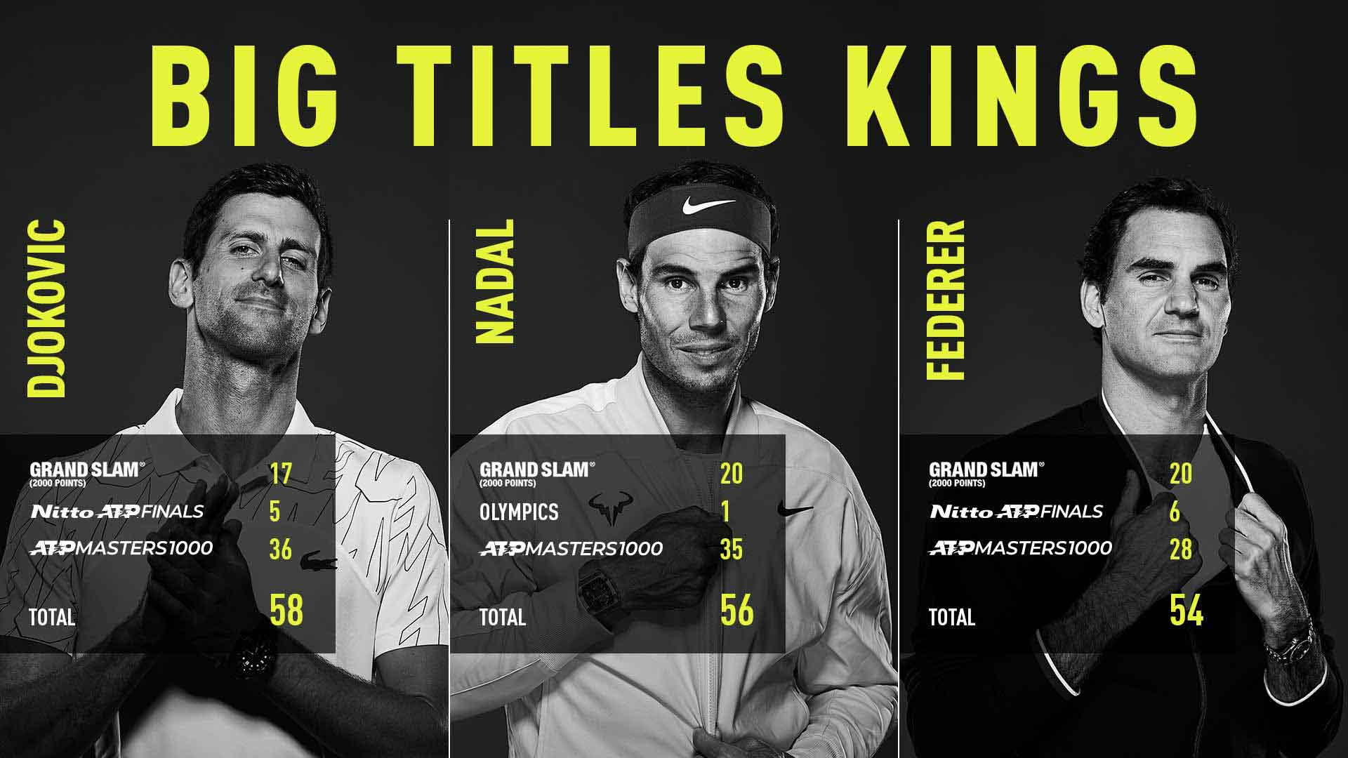 Rafael Nadal Equals Slams Record Tally, Adds To Big Titles Haul - ATP Tour