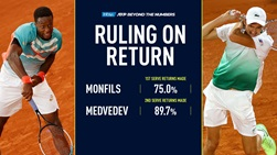 Gael Monfils and Daniil Medvedev led the ATP Tour in two key return statistics across the 2018 and 2019 ATP Tour seasons.