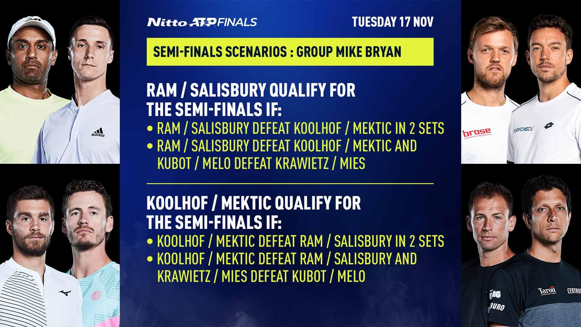 Escenarios de clasificación de Mike Bryan del Grupo de las Nitto ATP Finals