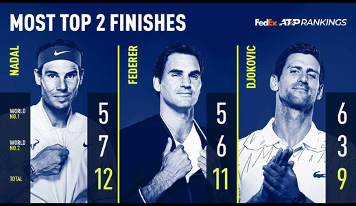 Djokovic & Nadal Finish Inside Top 2 For Third Straight Year