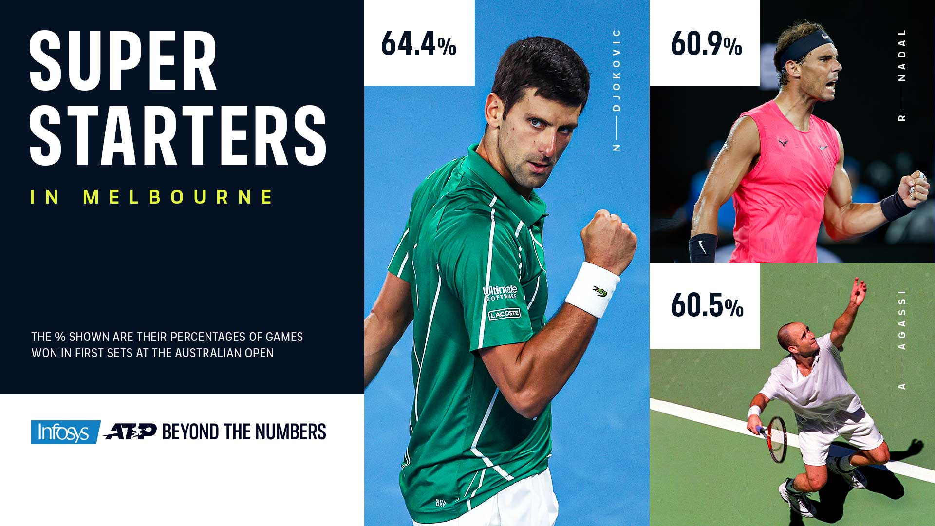 This Is When Novak Djokovic Is Deadliest At The Australian Open - ATP Tour
