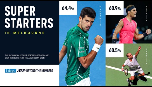 This Is When Djokovic Is Deadliest At The Australian Open