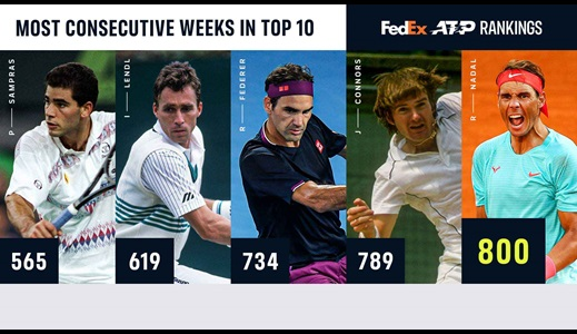 Nadal Hits 800 Straight Weeks In Top 10