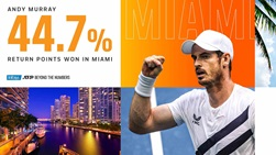 Andy Murray has a wild card into the 2021 Miami Open.