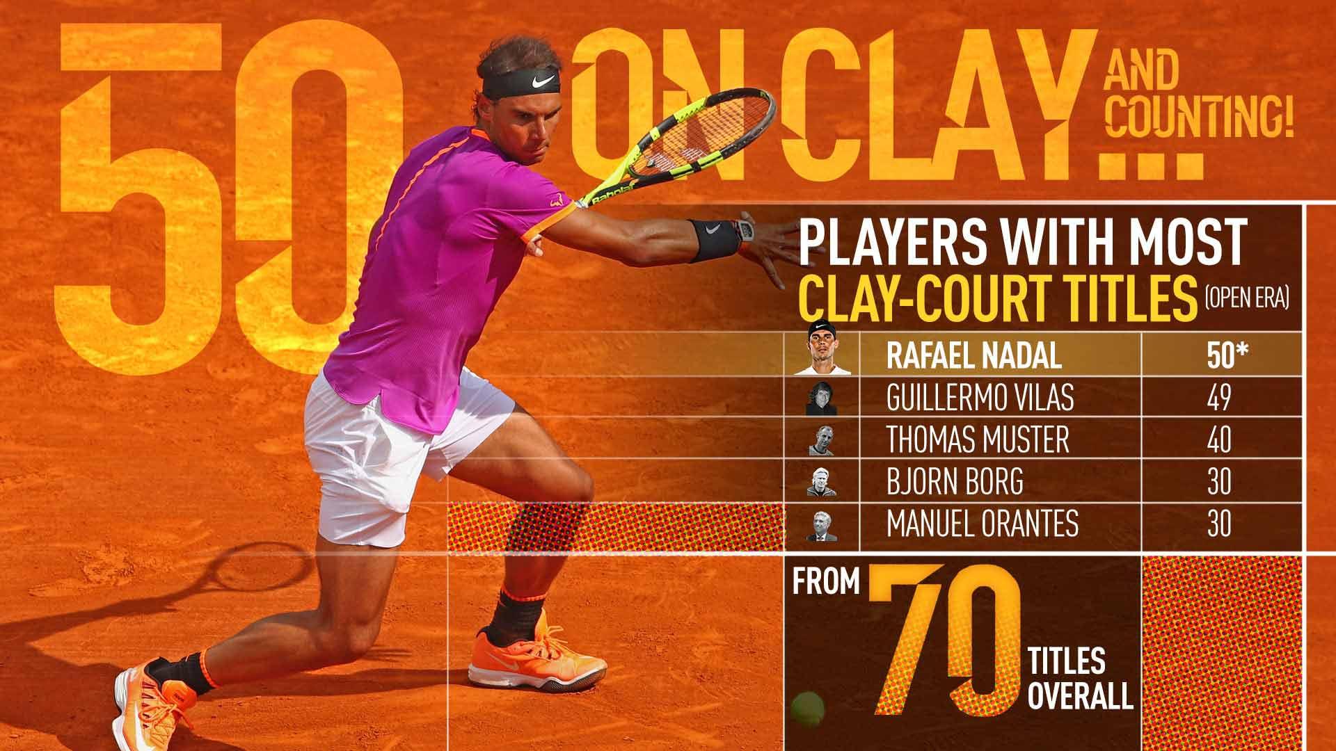 10 Time Champion Rafael Nadal Enjoying Unbelievable Day In Monte Carlo Atp Tour Tennis