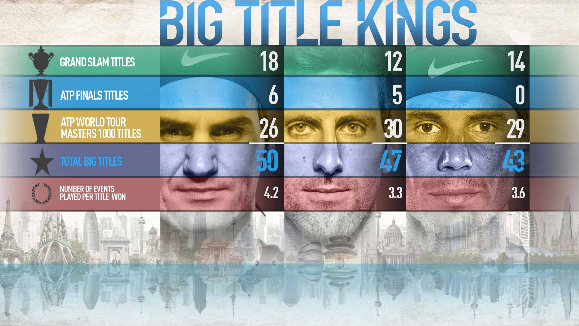 Rafael Nadal Narrows Distance Between Himself And Novak Djokovic Roger Federer In Hunt For Big Titles Atp Tour Tennis