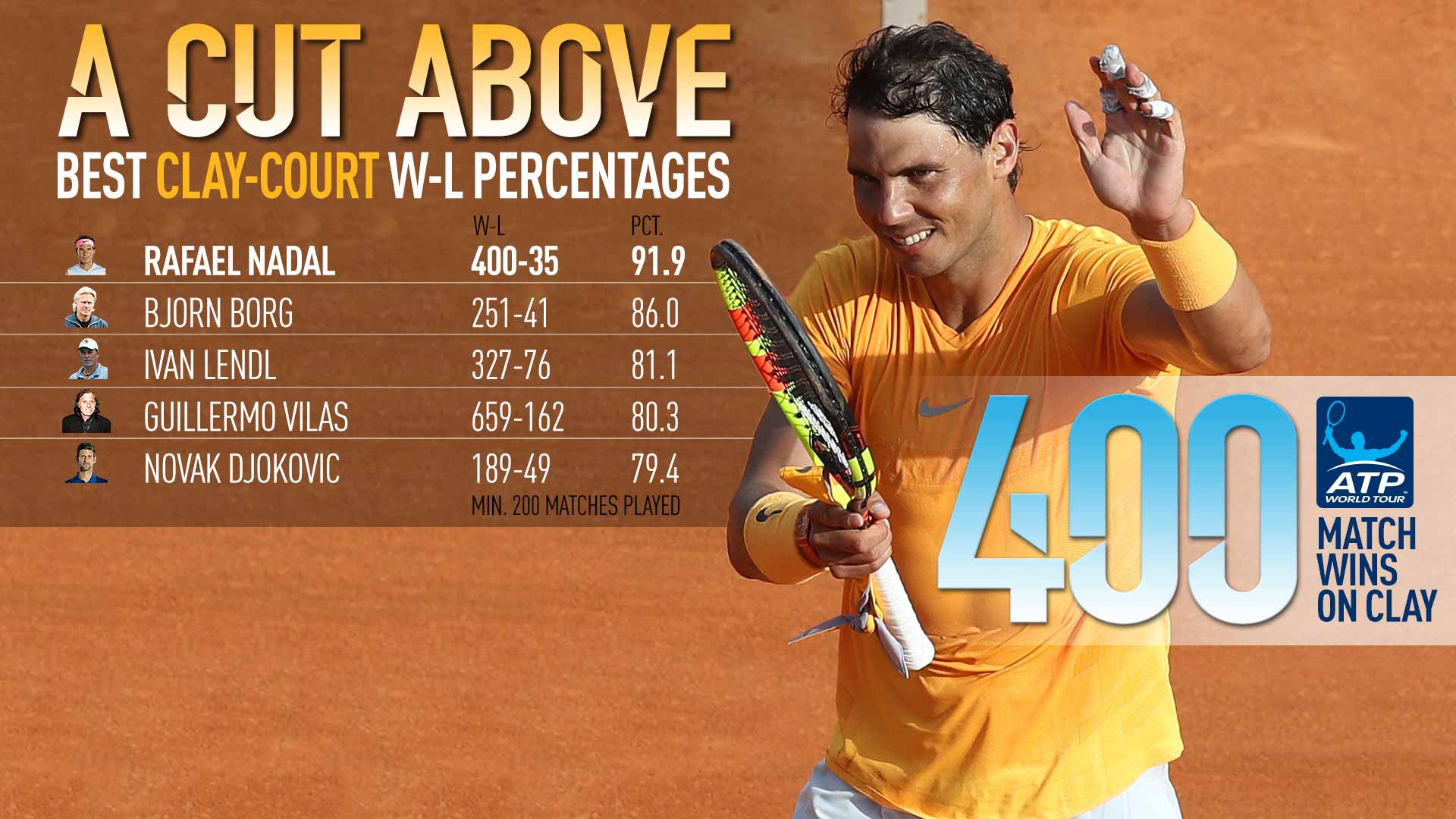 228c3e86500a Tribute  Rafael Nadal Records 400th Match Win On Clay Courts