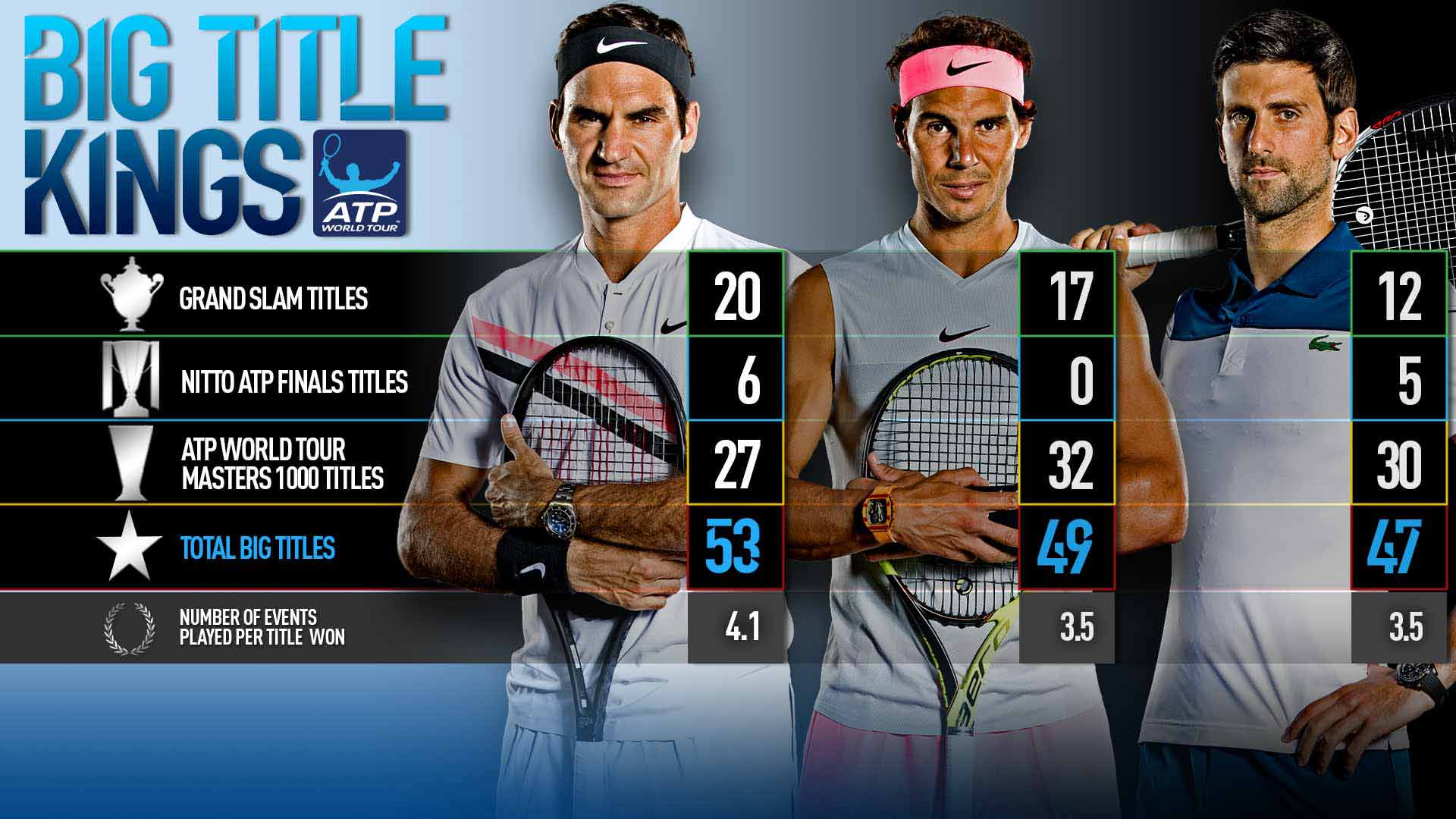 After 11th Roland Garros Title Rafael Nadal Inching Closer To Roger Federer S Leading Big Title Count Atp Tour Tennis