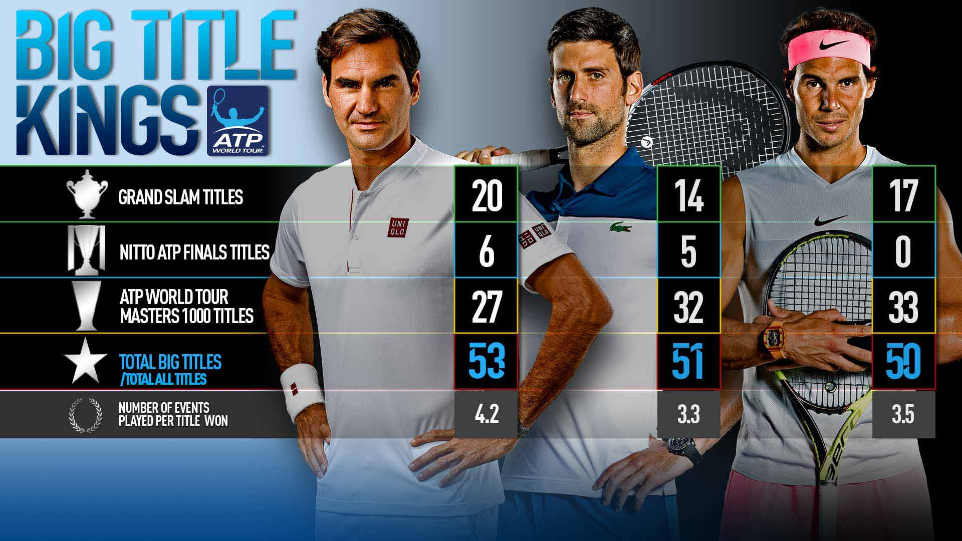 Novak Djokovic Passes Rafael Nadal On Big Titles Leaderboard Atp Tour Tennis
