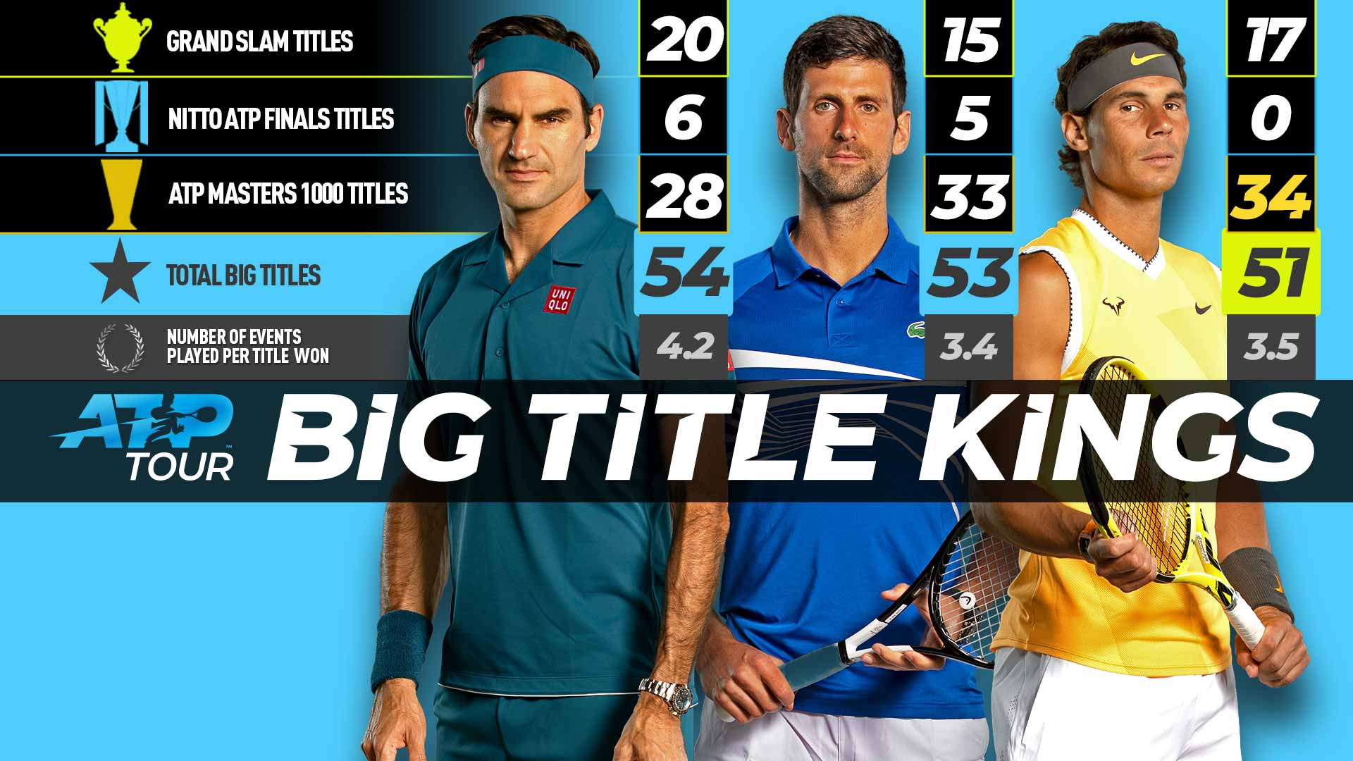 Rafael Nadal Claws Closer To Roger Federer Novak Djokovic In Big Titles Race Atp Tour Tennis