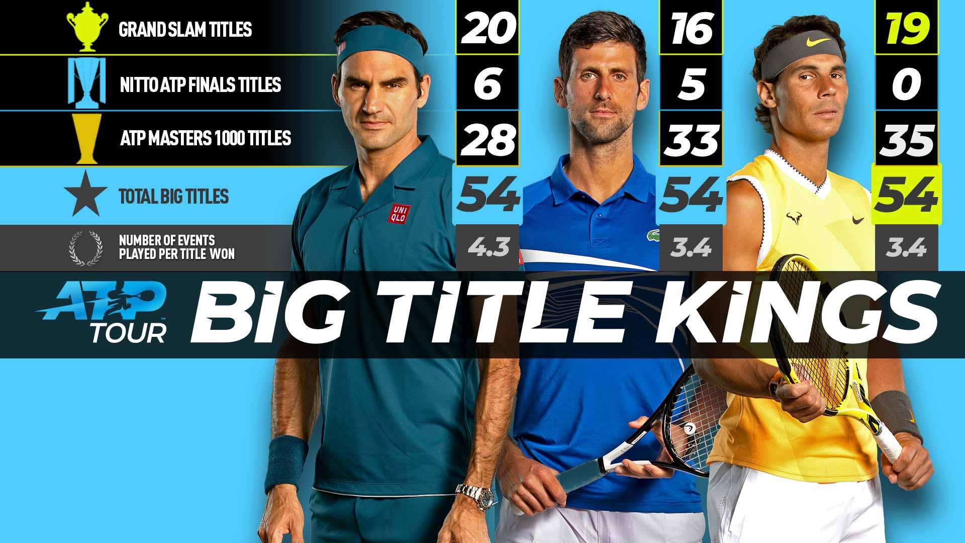 Nadal Ties Federer & Djokovic For 'Big Titles' Lead | ATP Tour | Tennis