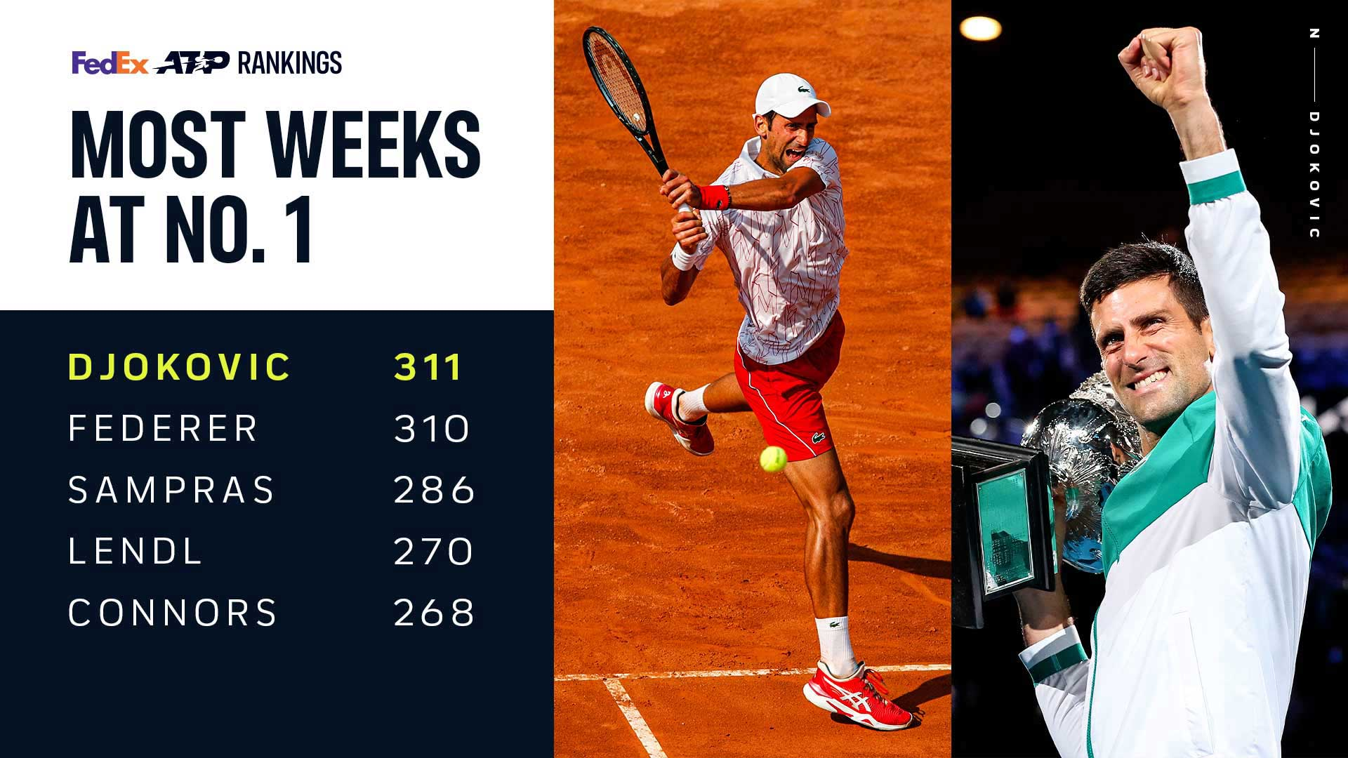 Novak Đoković - Page 24 Djokovic-311-weeks-no-1-atp-rankings-8-march-2021
