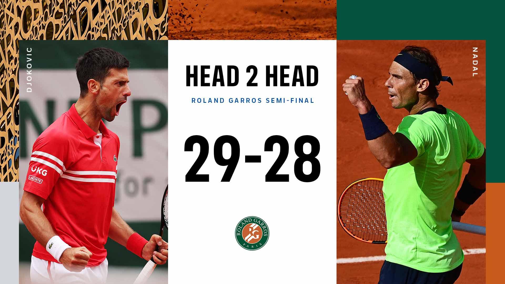 Roland Garros Polufinale Tipovanje: Novak Djokovic vs Rafael Nadal