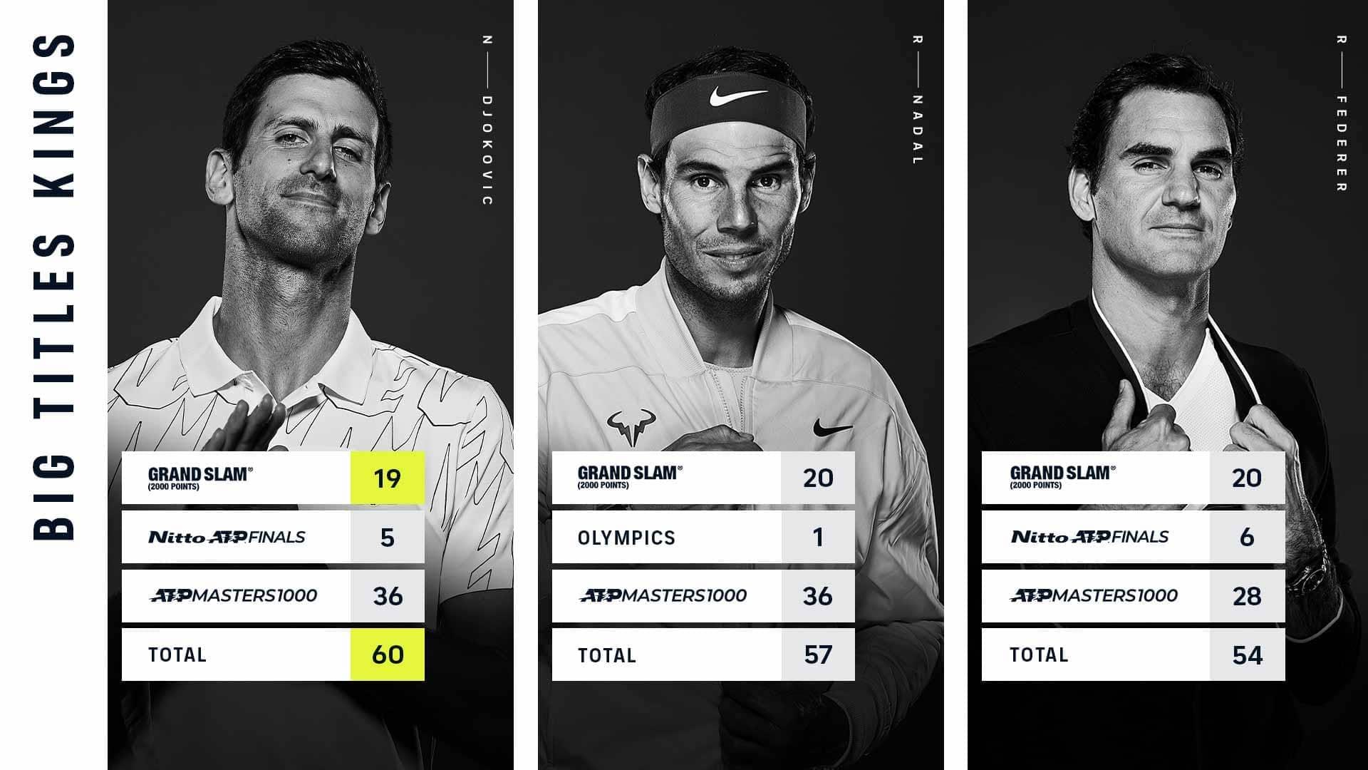 Novak Djokovic Extends Big Titles Lead Over Rafael Nadal Roger Federer Atp Tour Tennis