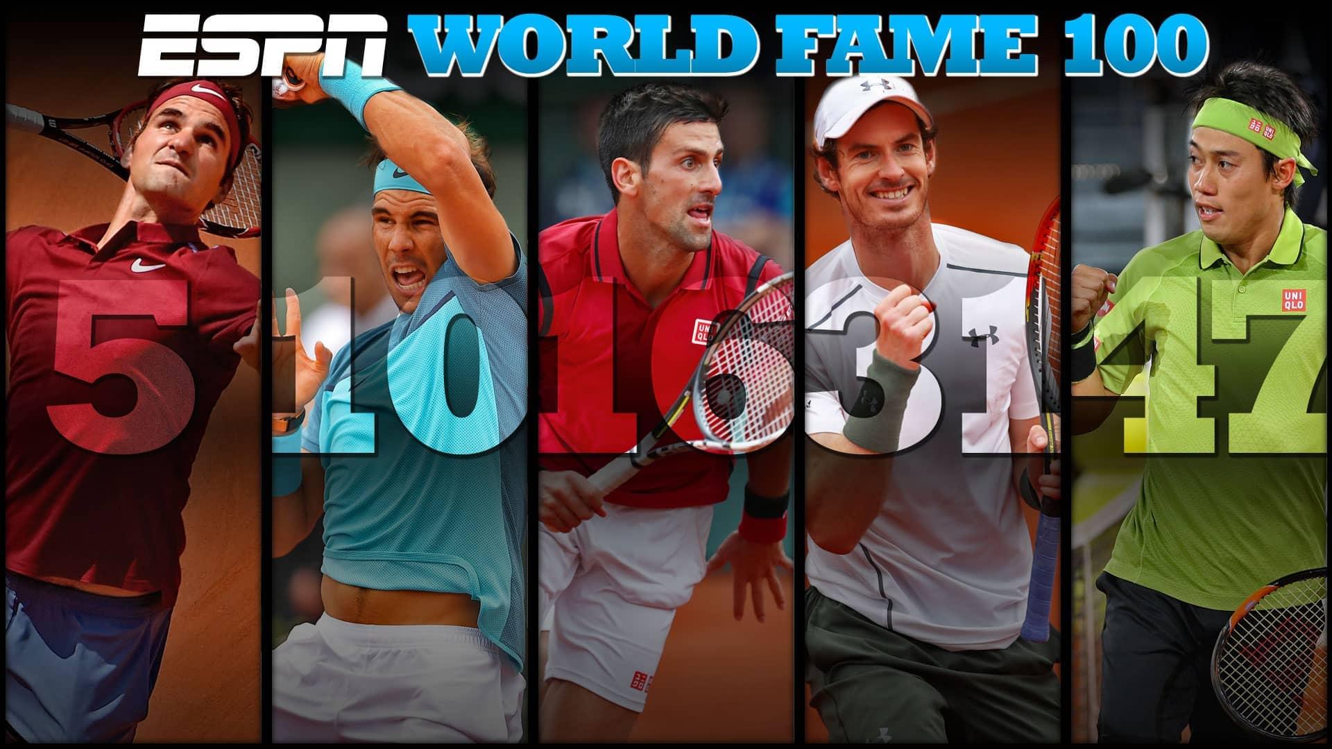Federer Fifth In 2016 ESPN World Fame 100 | ATP World Tour | Tennis