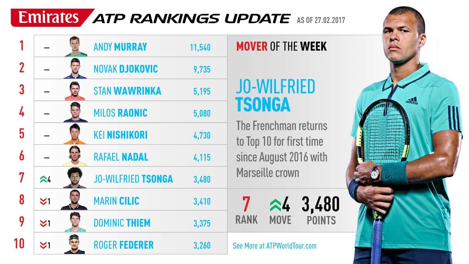 Men S Tennis Atp Rankings Rafael Nadal Moves Up To No 2
