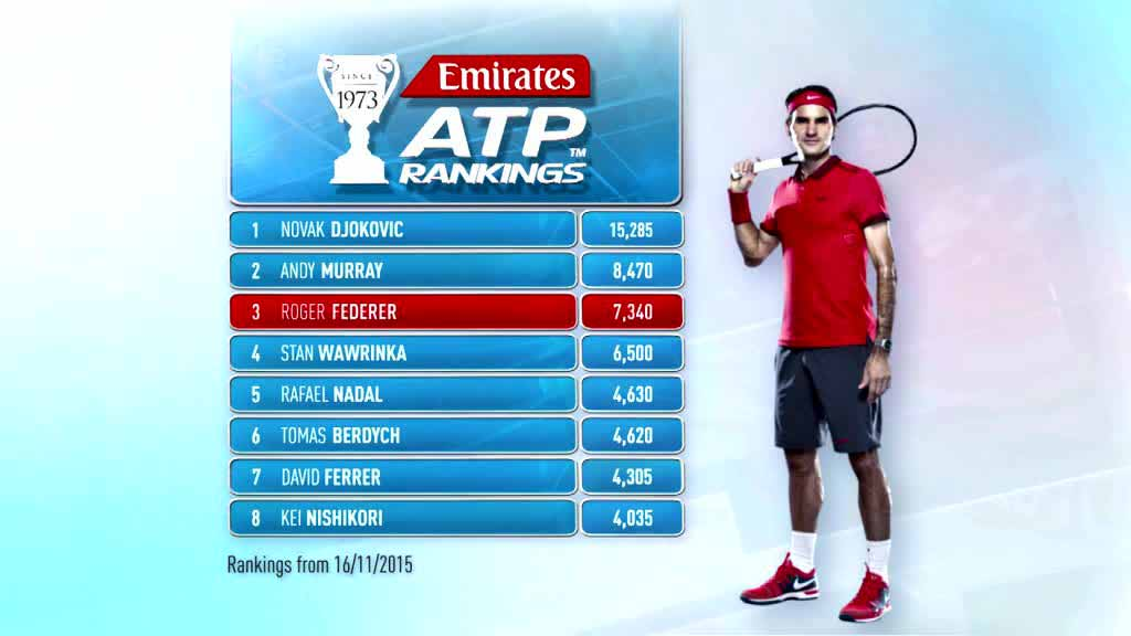 Atp Rankings And Points - image 6