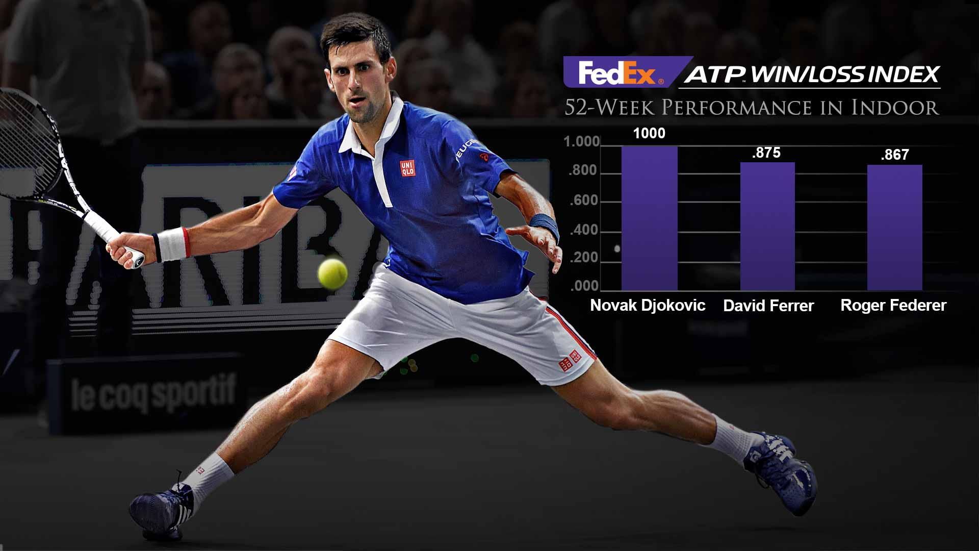 FedEx, Djokovic