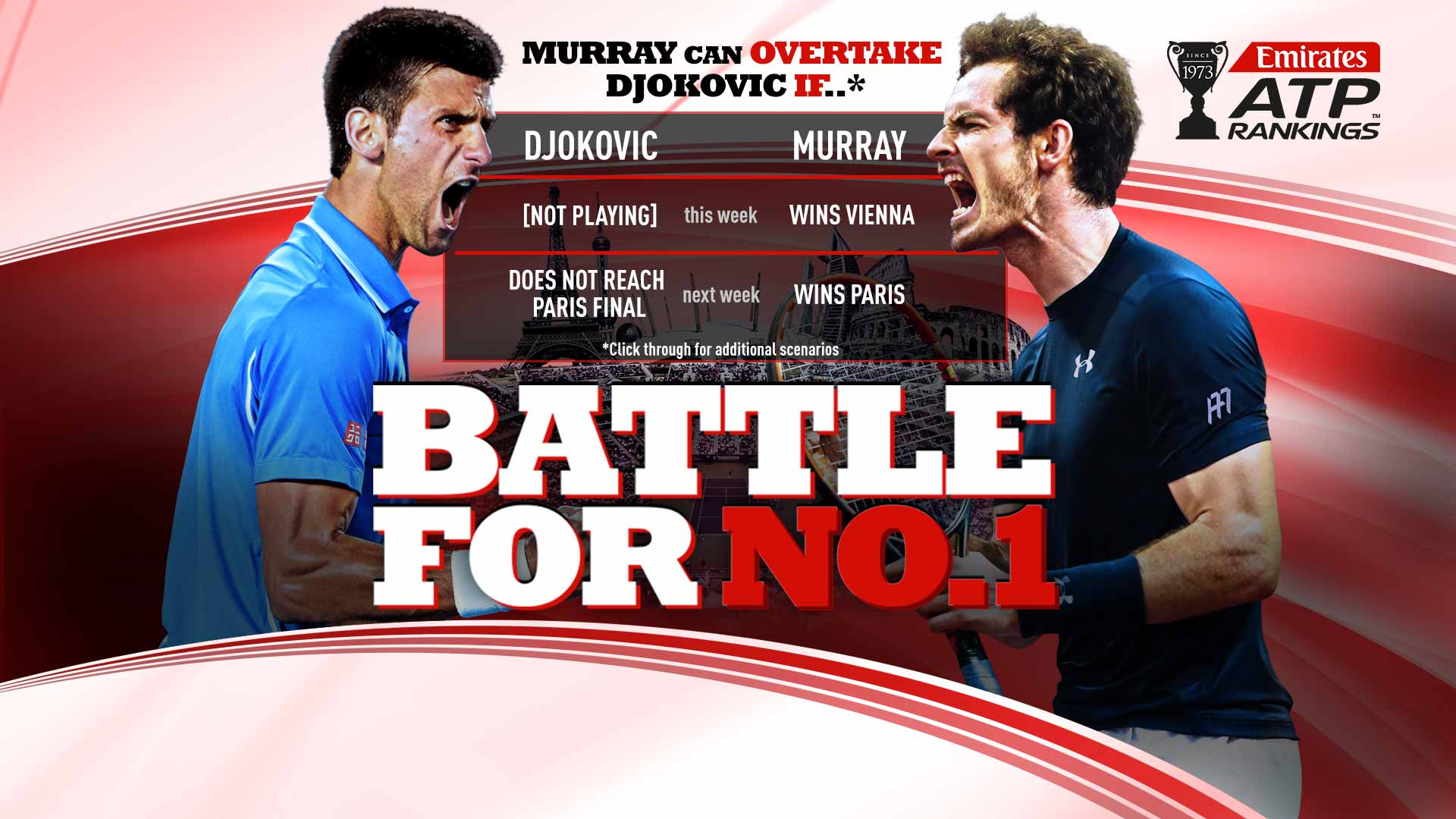 Andy Murray is in contention to unseat Novak Djokovic as World No. 1